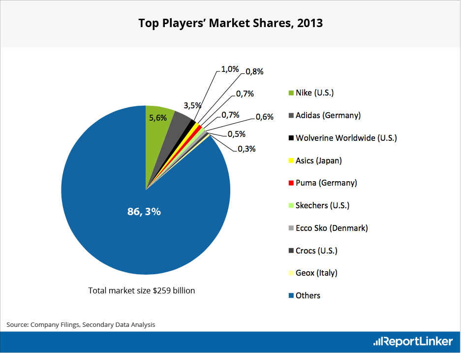 Top Players' Market Shares in 2013
