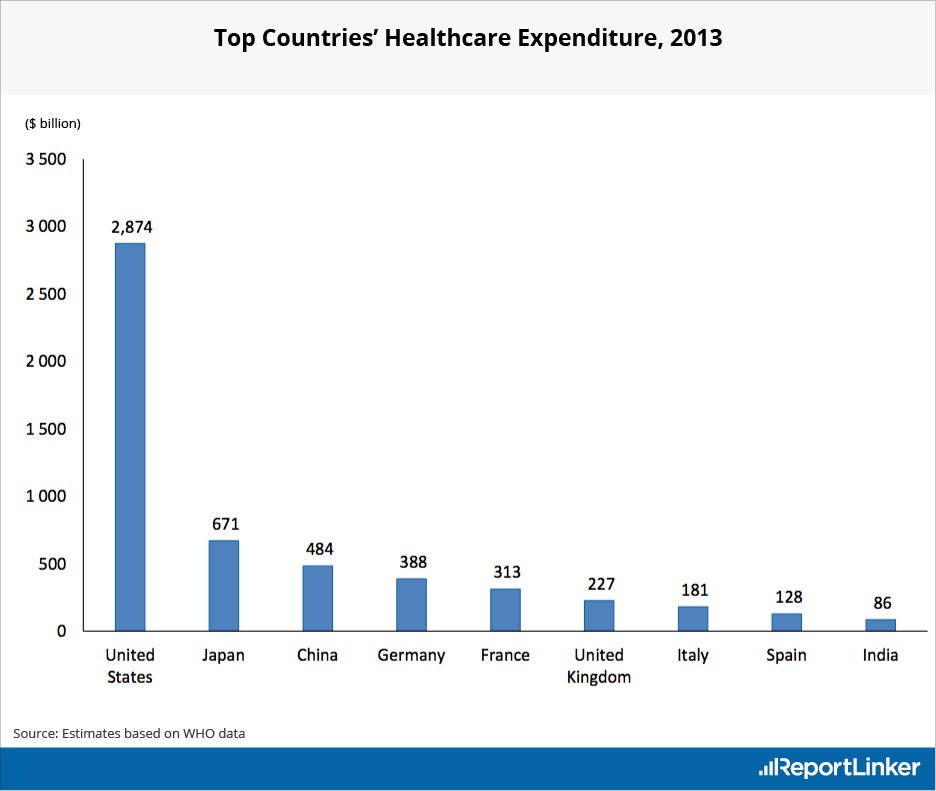 Top Countries with highest healthcare expenditures in 2013