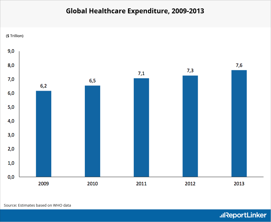 Global Healthcare Expenditures from 2009 to 2013