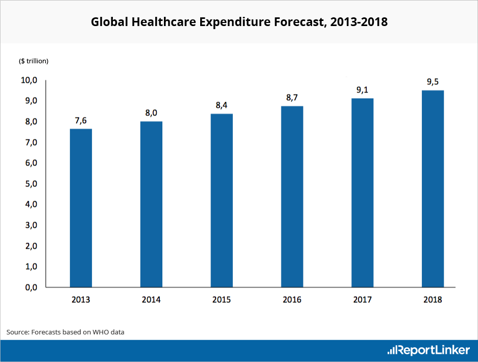 Global Healthcare Expenditure Forecast for 2018