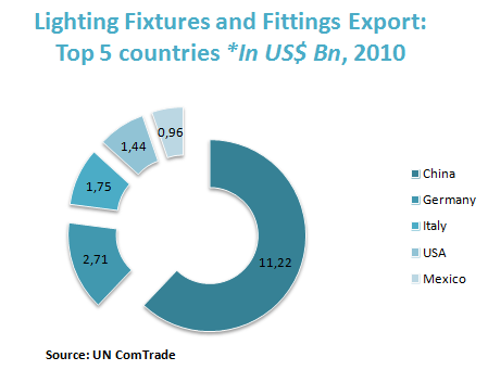 Lighting Fixtures and Fittings Export: Top 5 countries *In US$ Bn, 2010