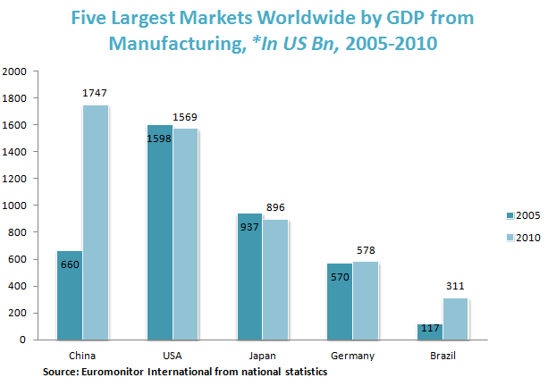 Five Largest Markets Worldwide by GDP from Manufacturing, *In US Bn, 2005-2010