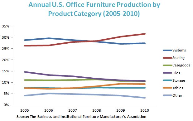 Annual U.S. Office Furniture Production by Product Category (2005-2010)