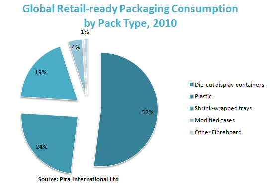 Global Retail-ready Packaging Consumption by Pack Type, 2010