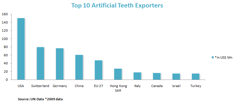 Artificial Teeth Export