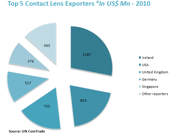 Top 5 Contact Lens Exporters *In US$ Mn - 2010