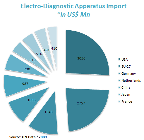 Electro-Diagnostic Apparatus Import
