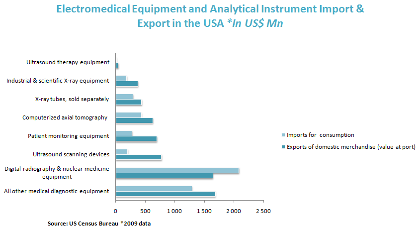 Electromedical Equipment and Analytical Instrument Import & Export in the USA