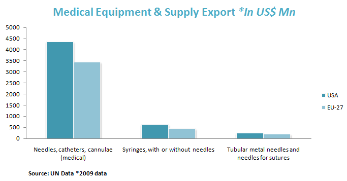 Medical Equipment & Supply Export *In US$ Mn