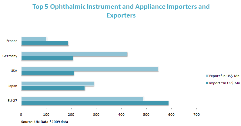 Top 5 Ophthalmic Instrument and Appliance Importers and Exporters