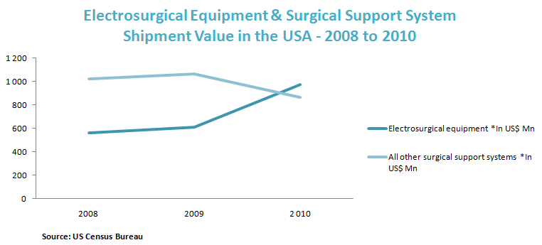 Electrosurgical Equipment & Surgical Support System Shipment Value in the USA