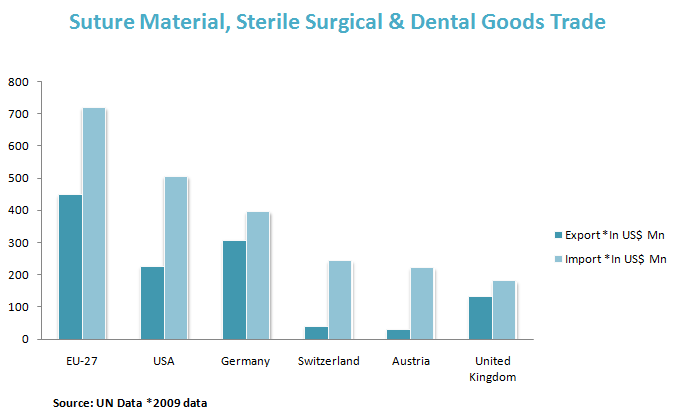Suture Material, Sterile Surgical & Dental Goods Trade