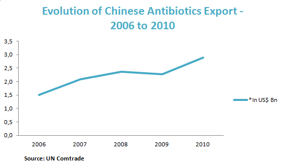 Evolution of Chinese Antibiotics Export - 2006 to 2010