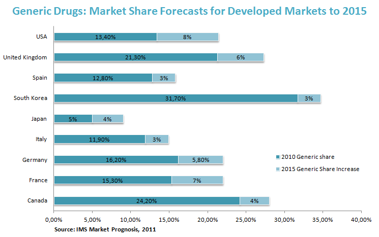 Generic Drugs: Market Share Forecasts for Developed Markets to 2015