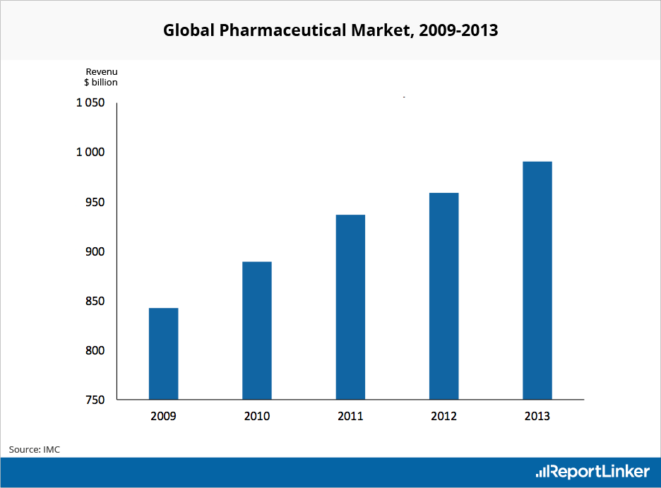 Pharmaceutical Market Value in USD from 2009 to 2013