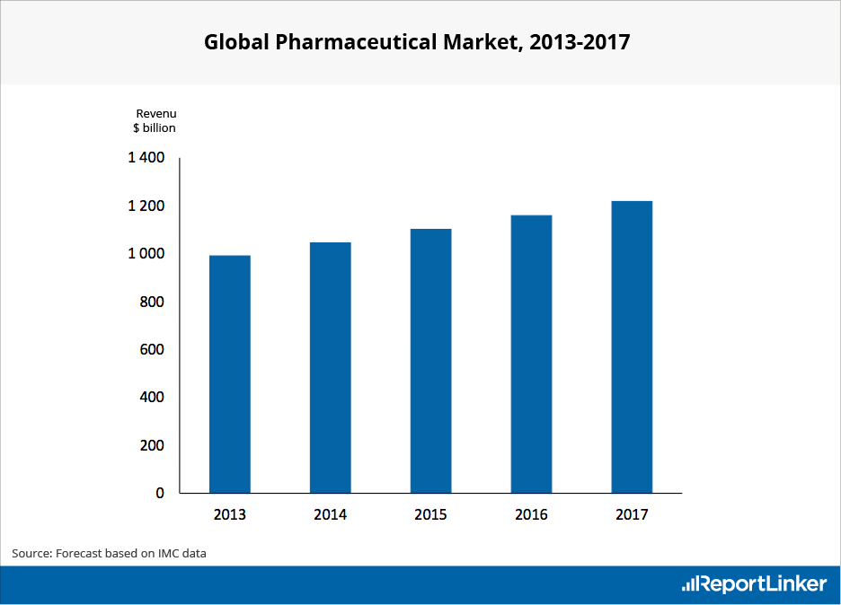 pharma industry growth 2017-6-14  big pharma to smaller players,  a consistent history of financial stability and growth will be the  outsourcing in the pharma industry – experience, expertise.