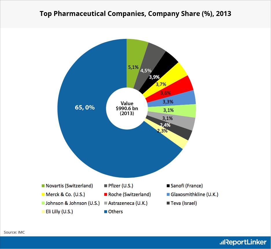 online pharma companies