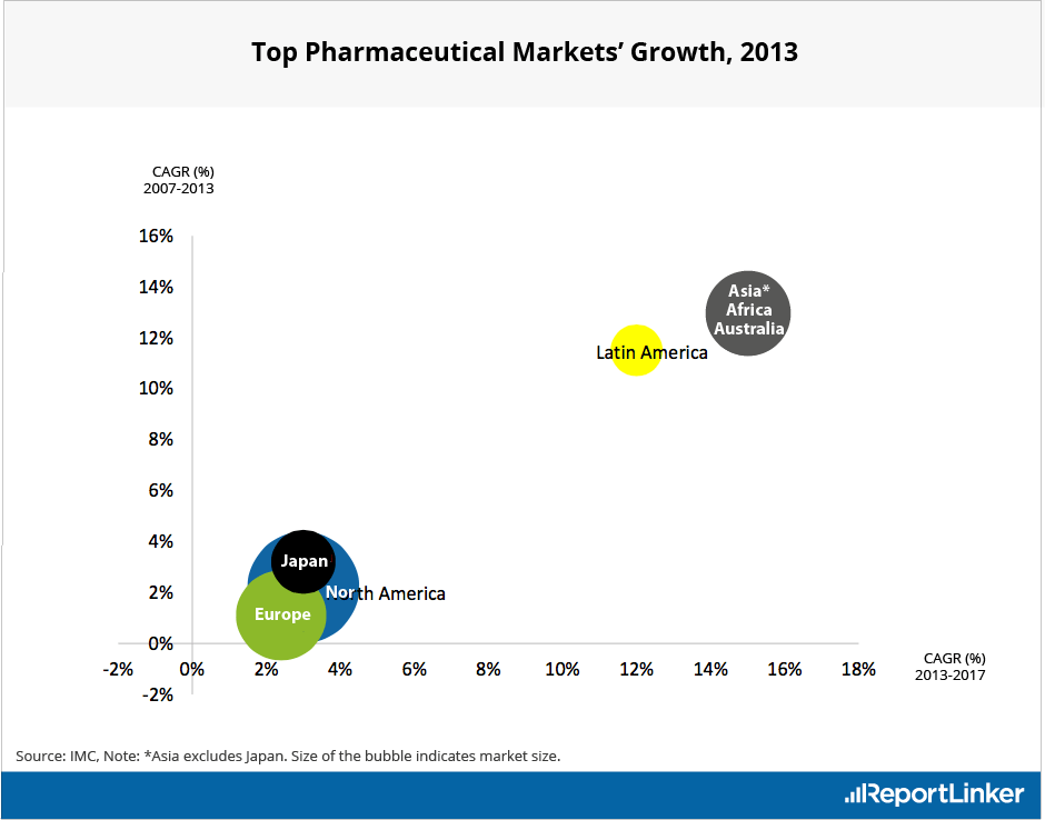 Top Pharmaceutical Regional Markets' Growth in 2013