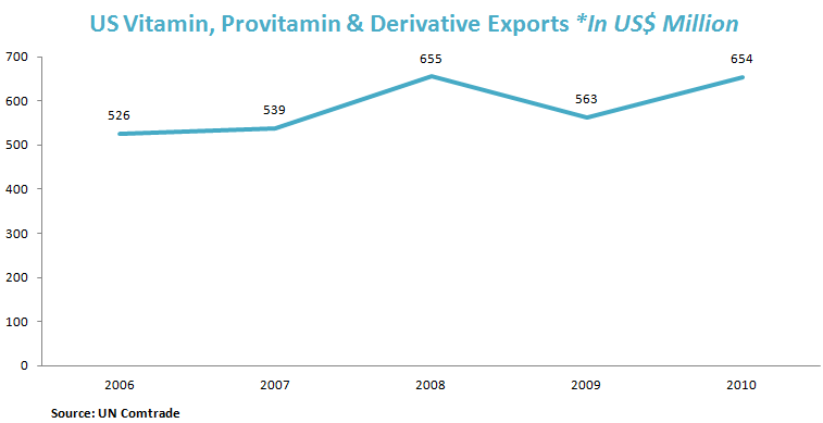 US Vitamin, Provitamin & Deriviative Exports *In US$ Million