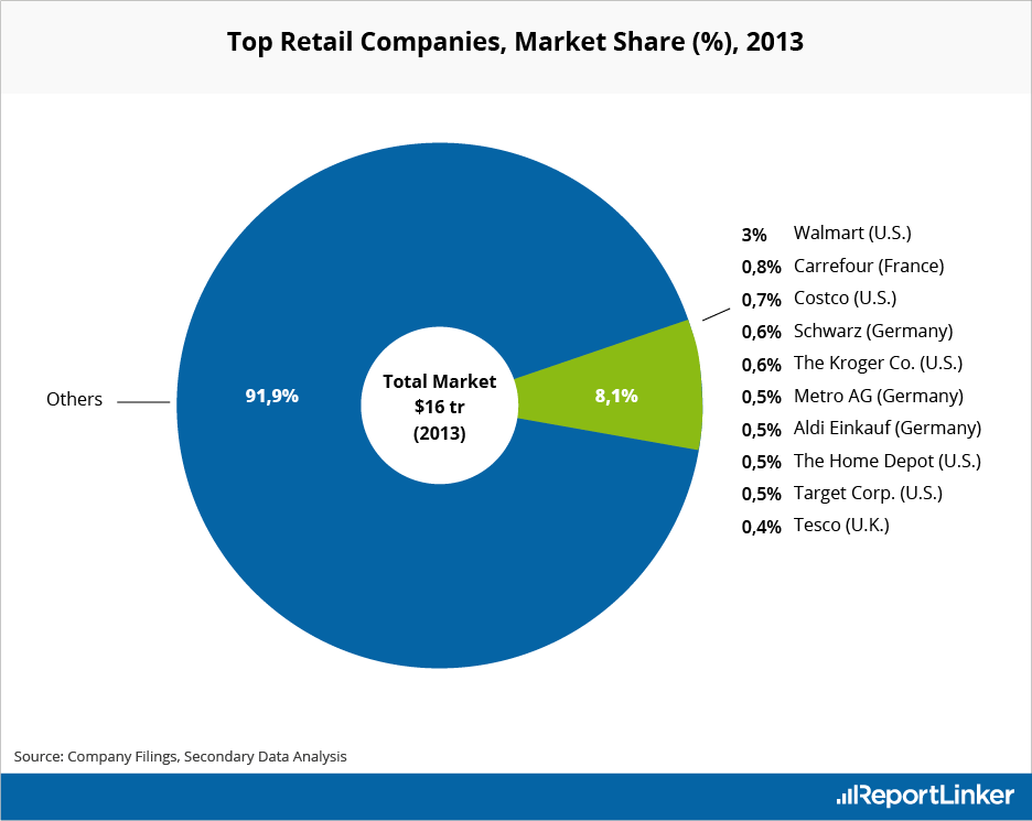 Top Retail Companies in Market Share in 2013