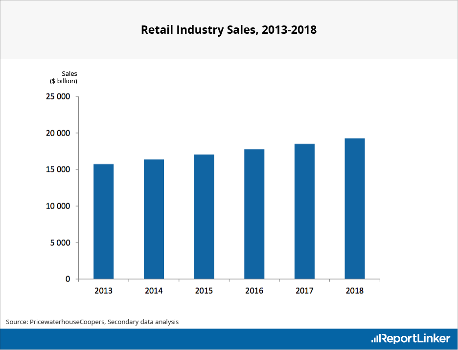 Retail Industry Sales Forecast for 2018