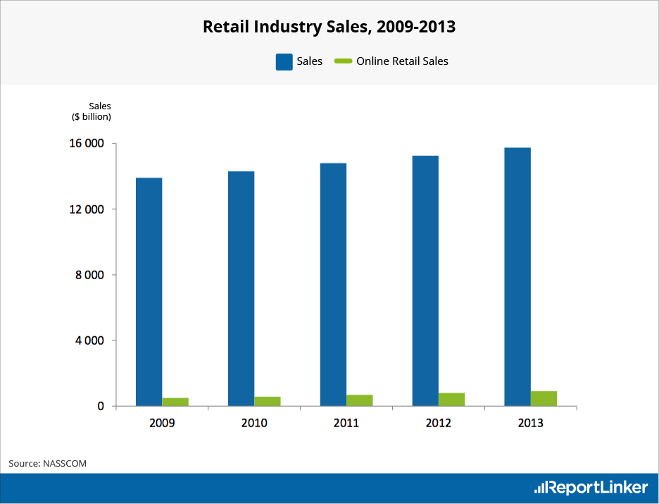 Retail (and online retail) Industry Sales from 2009 to 2013
