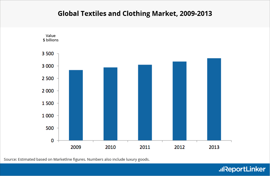 Global Textiles and Clothing Market between 2009 and 2013