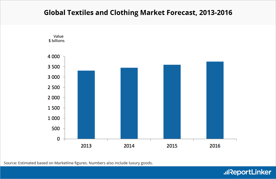Global Textiles and Clothing Market Forecast 2013-2016