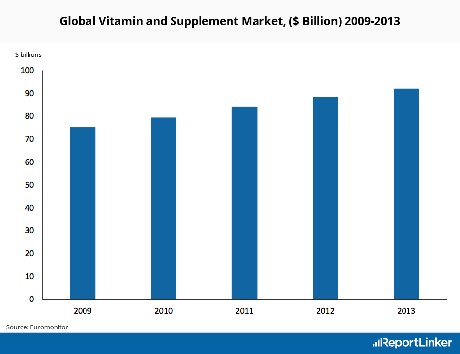 Global Vitamin and Supplement Market Size in $USD from 2009 to 2013