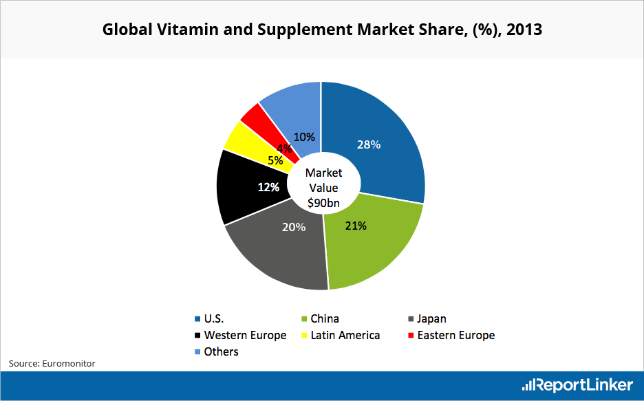 Global Vitamin and Supplement Market Share per Region in 2013