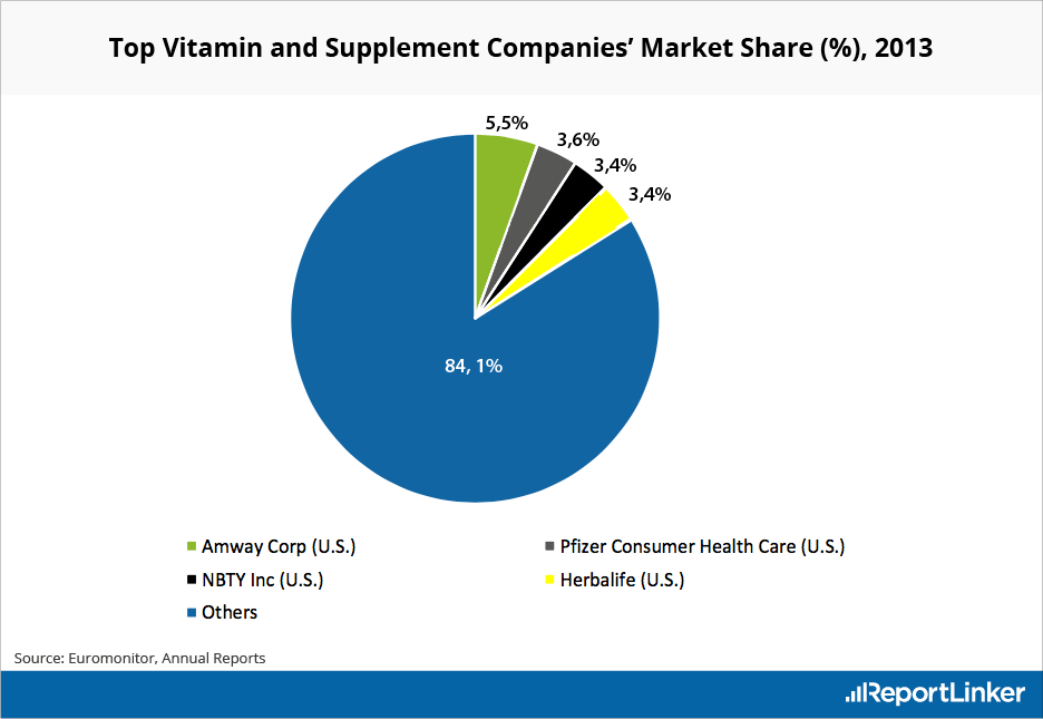 Top Vitamin and Supplement Market's Companies by Market Share in 2013